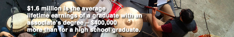 $1.6 million is the average lifetime earnings of a graduate with an associate's degree – $400,000 more than for a high school graduate.